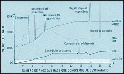 Gráfico que nos muestra cuánto gastamos en regalos en función del destinatario y de los años que hace que le conocemos.